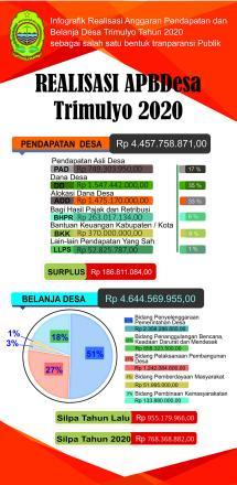 Laporan Pertanggungjawaban Realisasi APBDesa TA. 2020 Kalurahan Trimulyo